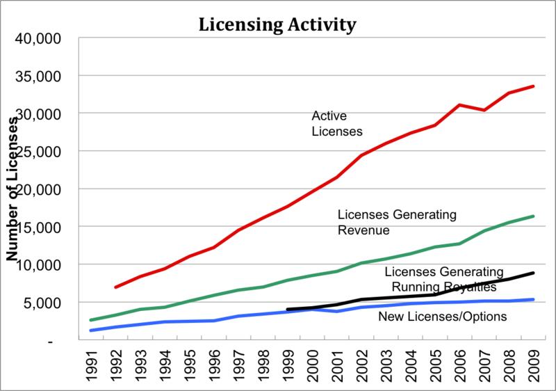 University Licenses